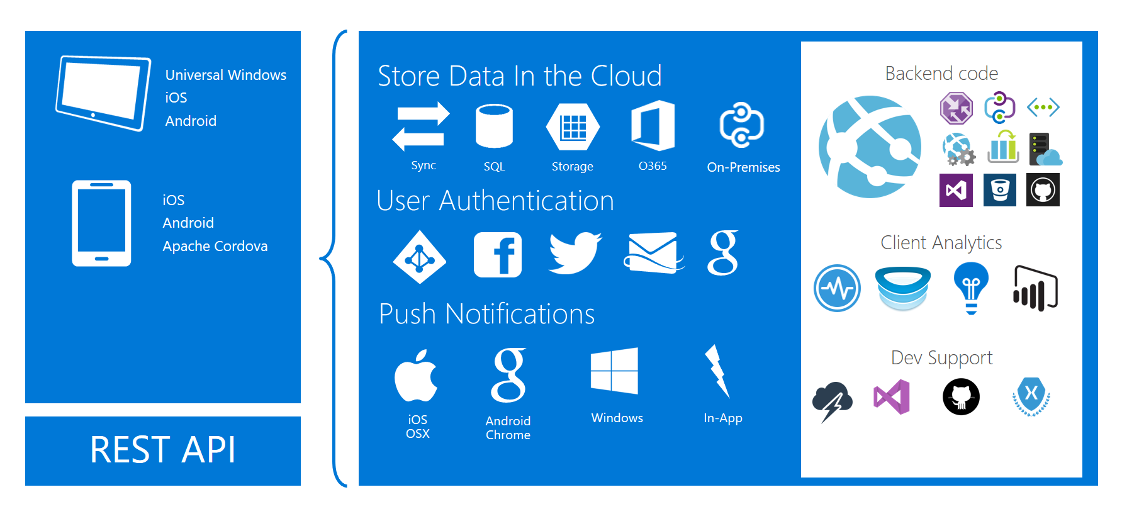 Graphic showing Azure app options for mobile platforms