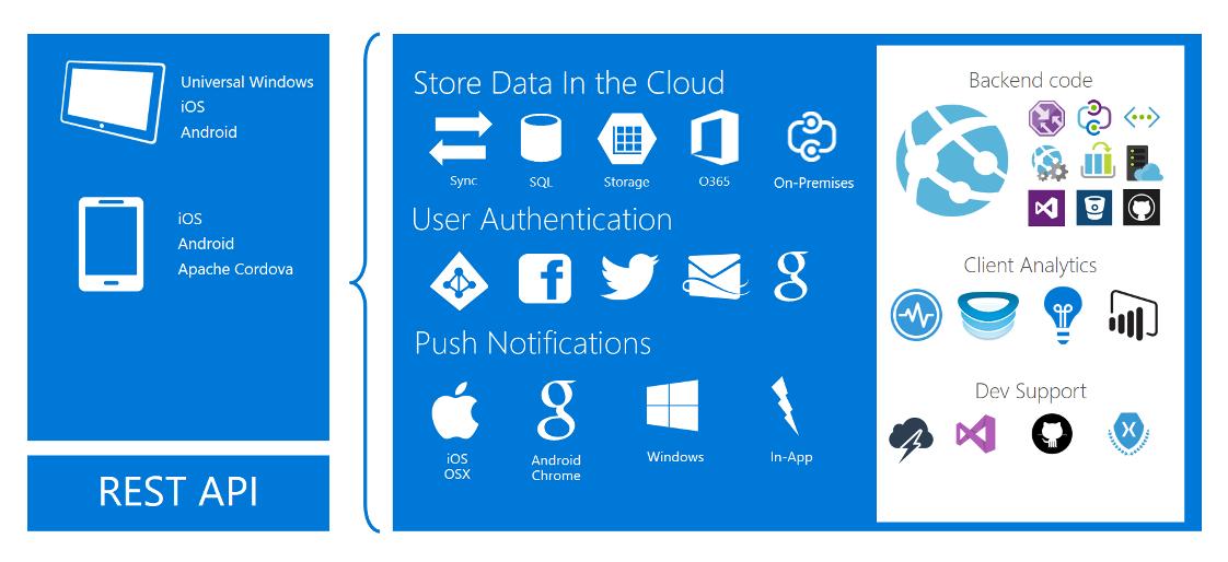 Elemento grafico della panoramica dei servizi di Azure