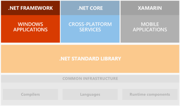 .NET Framework graphic
