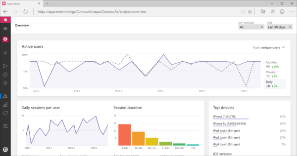 screenshot of analytics overview