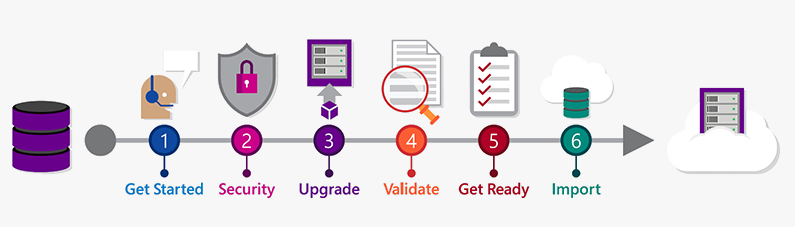 Step by step migration guide from TFS to VSTS Illustration Graphic